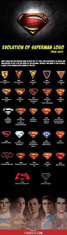 Infographic of Evolution of Superman Logo