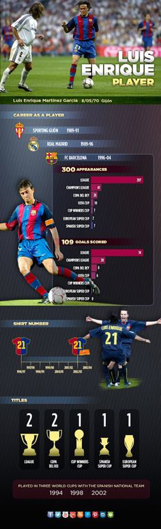 Luis Enrique's career at FC Barcelona. #LuisEnrique #Coach #FCBarcelona