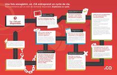 L'illustration du cycle de vie qui figure ci-dessous explique comment enregistrer, renouveler et gérer votre nom de domaine .CA. Cycle, Names, Let It Be, Life, Illustration, Characters, Lingerie, Illustrations