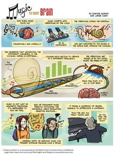 #infographic music to Your Brain