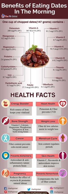 Consuming dates everyday can do unimaginable wonders to your body! Here is a perfect picture of Dates Nutrition and Health facts! Health And Nutrition, Fruit Nutrition, Health Benefits Of Dates, Dates Fruit Benefits, Acidic Foods, Best Protein, Food Facts, Health Facts, Recipes