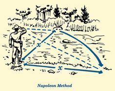 napoleon salute method for estimate distance length illustration