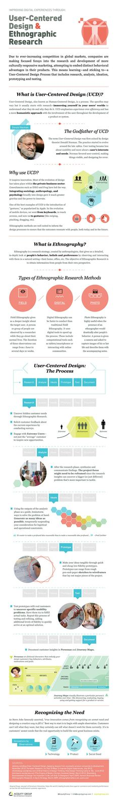 Diseño centrado en el usuario y la Investigación Etnográfica #infographic ~ Visualistan