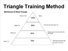 Harvard University Sprints/Hurdles coach Marc Mangiacotti explains how using his Triangle Training Method helps you design optimal workouts and training prog. Triple Jump, The 100, Track, Events, Workout, How To Plan, Youtube, Runway, Work Out