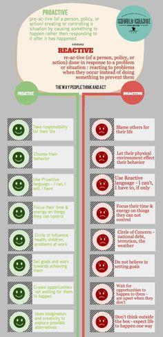 PROACTIVE versus REACTIVE http://www.shouldchange.com/blog/2014/2/10/proactive-versus-reactive   jpeg-1.jpg