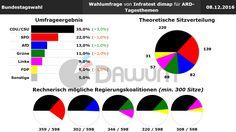 Wahlumfrage: Bundestagswahl (#btw) - Infratest dimap - 08.12.2016
