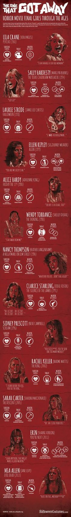 "Infographic of horror ""final girls"" through the years"