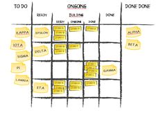 There is no standard design of Portfolio Kanban board. Board design reflects most important risk dimension that organization manages. Other classes of risks influence item design. Lean Kanban, Kanban Crafts, Lean Six Sigma, Projects For Adults, Checklist Template, Busy At Work, Community Manager, Business Motivation, Problem Solving