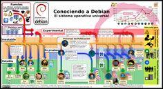 Conociendo  a Debian (sistema operativo)
