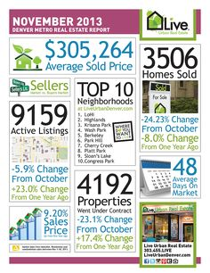 The November market stats are in...we've slowed down a bit but it's still a great time to make a move!