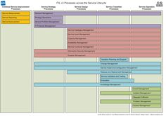 itilv3_26_processesandservicelifecycle_cc-ncby25_web.png 1,101×772 pixels