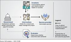 Roles of Organizations Involved in PFS Projects