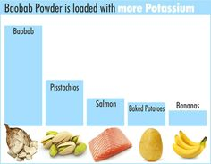 Baobab is high in potassium.