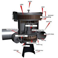 turbine francis fonctionnement | FRANCIS TURBINE Water Turbine, Gas Turbine, Mechanical Design, Mechanical Engineering, Francis Turbine, Alternative Energie, Dam Construction, Hydroelectric Power, Water Powers