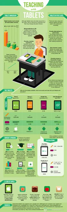 9 infographics on mobile technology & iPads in education from elementary school to grad school.