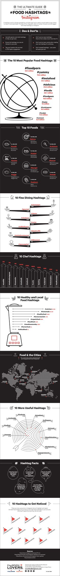 Food Hashtag Guide | Infographic by FineDiningLovers.com                                                                                                                                                                                 Mais