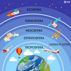 the earths atmosphere structure with white clouds that rain colourful satellite flying aircraft red air-balloon etc. and names of layer above earth planet. vector poster of planet surrounding Earth And Space Science, Science Facts, Earth From Space, Teaching Science, Science Education, Science For Kids, Social Science, Science And Nature, Physical Science