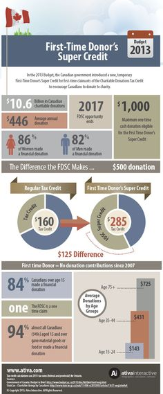 Infographic: First Time Donor's Super Credit