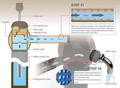 OasiSaw es un sistema de bombeo inteligente que utiliza la diversión para extraer aguas subterráneas. oasisaw_04