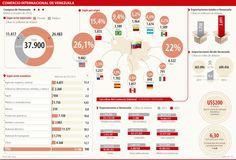 Comercio Internacional de Venezuela