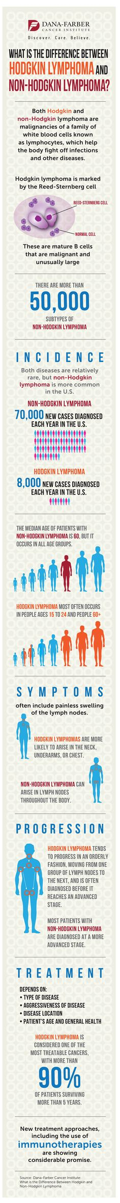 What Is the Difference Between Hodgkin Lymphoma and Non-Hodgkin Lymphoma?