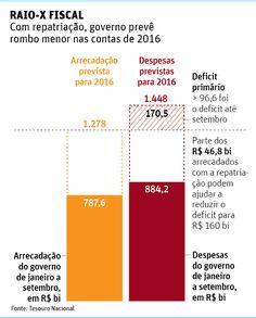 RAIO-X FISCALCom repatriação, governo prevê rombo menor nas contas de 2016
