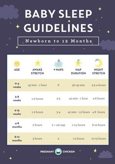 A breakdown of how much a baby should (and shouldn't be) sleeping from birth to one year – including detailed nap and bedtime schedules.