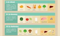 Dans quels aliments trouver ces vitamines ? Voici le guide à avoir - Astuces de grand mère