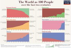 The world as 100 people over the last two centuries. Source: https://ourworldindata.org/a-history-of-global-living-conditions-in-5-charts/