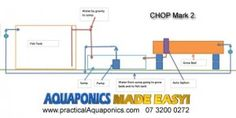 Aquaponics CHOP Mark 2 Operating System.