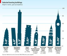 ECONOMIST: Tottering Towers  list of listing buildings THE British Parliament's Clock Tower (more commonly known as Big Ben) is leaning north-west by 0.26 degrees, or 17 inches (43.5cm), according to documents that were recently made public. But Big Ben isn't alone; architects have been correcting the Leaning Tower of Pisa since the 1170s when it was still being built. Germany's Leaning Tower of Suurhusen, which at an angle of 5.19 degrees holds the Guinness World Record for the most tilted