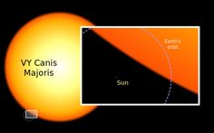 "Hypergiant  Size comparison between the Sun and VY Canis Majoris, a hypergiant which is one of the largest known stars. Mona Evans""How Big Are the Biggest Stars"" http://www.bellaonline.com/articles/art300366.asp"