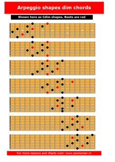 These fingering suggestions was made by finding the arpeggio in each of the 7 3-note-per-string scale fingerings. You can also download the chart as a pdf here: Cdim arpeggios