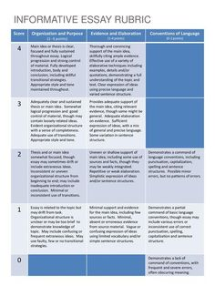 INFORMATIVE ESSAY RUBRIC> ⭐️ Pin for later ⏳ parts of an essay, college essay topic, dbq outline, essay introduction, expository essay examples, spongebob procrastination