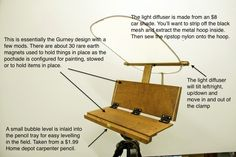 Gurney Journey: Your DIY Pochade Easel Designs