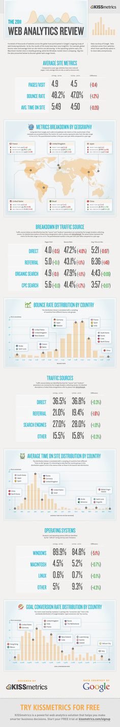 The 2011 Web Analytics Inbound Marketing, Marketing Digital, Content Marketing, Internet Marketing, Online Marketing, Social Media Marketing, Web Analytics, Google Analytics, Bon Point