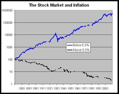 Interesting investment strategy, or simple data mining? Financial Markets, Stock Market, Investing, Marketing, Simple