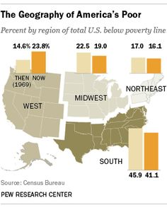 Poverty is more evenly distributed regionally, though still heaviest in the Southern U.S. http://pewrsr.ch/1cWtBk1