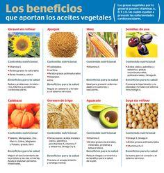 Los beneficios que aportan los aceites vegetales