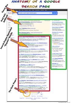 Anatomy of a SERP - Learn the Core Areas of a Search Engine Results Page