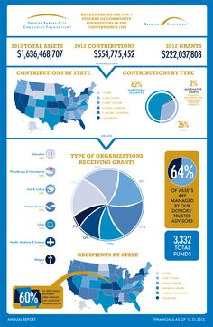 2012 Annual Report Infographic - Greater Kansas City Community Foundation - giving in Kansas City