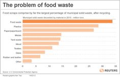 Time to get serious about food waste in the USA...