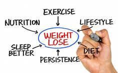 Creating a Plan for Weight Loss Success doesn't have to be difficult or hard. Even if you choose to implement just one or two suggestions as you get started, and then add more down the road you will be on your way to weight loss success. If you do this you will be Creating a Plan for Weight Loss Success and well on your way to a healthier lifestyle with positive changes.