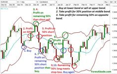 trading forex with bollinger bands Forex Trading Basics, Learn Forex Trading, Forex Trading Strategies, Forex Strategies, Chandeliers Japonais, Trade Finance, Finance Business, Business Marketing, Business Tips