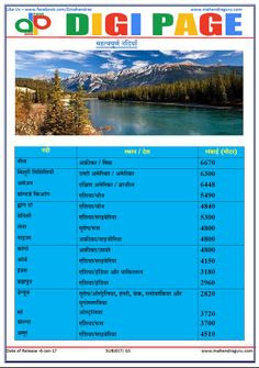 Digi Page(DP) 06-January-2017|GS|Important Rivers Gernal Knowledge, General Knowledge Facts, Knowledge Quotes, Amazon South America, Fraction Chart, Learn Hindi, Study Materials, English Vocabulary, Fractions