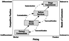 Economic value creation