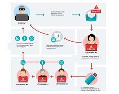 Zaplanowana kradzież informacji, czyli operacja Liberpy rozpracowana przez ESET