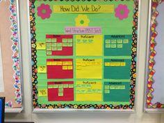 Classroom assessment data wall
