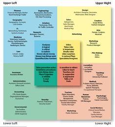 HBDI Book - Understanding the Herrmann Whole Brain® model