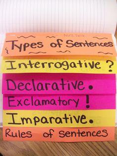 General Delk's Army: Types of Sentences flip chart